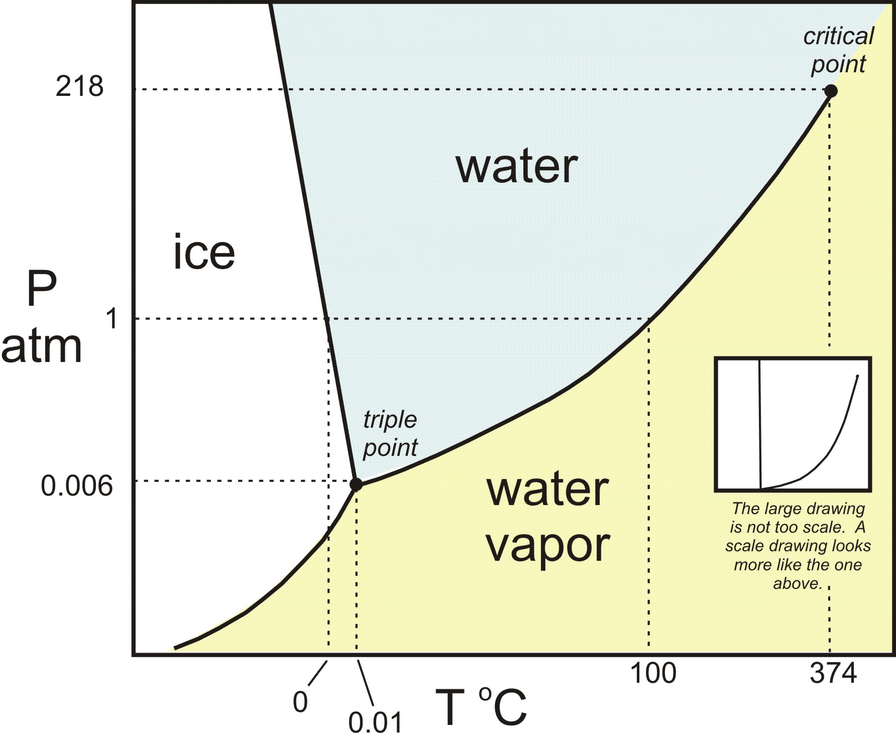 h2o_phase_diagram.jpg
